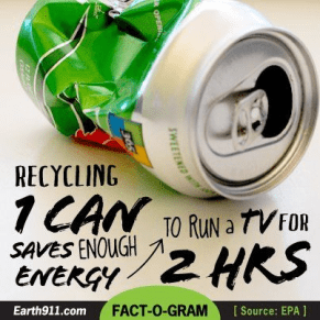 Recycling the 1 can Save Energy to run a tv for two hours
